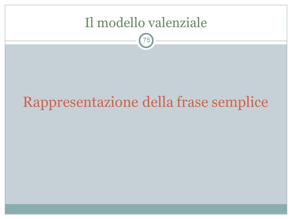 Il modello valenziale Rappresentazione della frase semplice 75