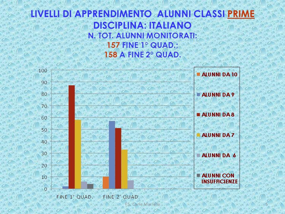 F.S. Carla Mariella5 LIVELLI DI APPRENDIMENTO ALUNNI CLASSI PRIME DISCIPLINA: ITALIANO N. TOT. ALUNNI MONITORATI: 157 FINE 1° QUAD.; 158 A FINE 2° QUA