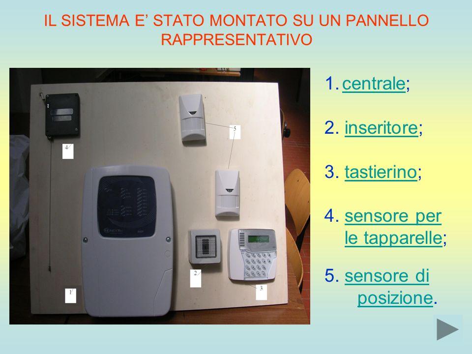 IL SISTEMA E STATO MONTATO SU UN PANNELLO RAPPRESENTATIVO 1.centrale;centrale 2. inseritore;inseritore 3. tastierino;tastierino 4. sensore persensore