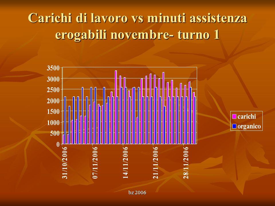bz 2006 Carichi di lavoro vs minuti assistenza erogabili novembre- turno 1