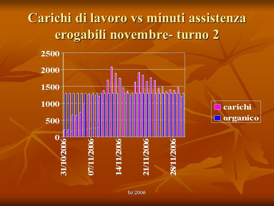 bz 2006 Carichi di lavoro vs minuti assistenza erogabili novembre- turno 2