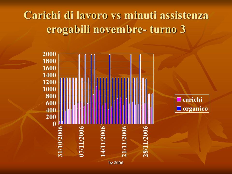bz 2006 Carichi di lavoro vs minuti assistenza erogabili novembre- turno 3