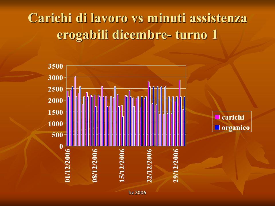 bz 2006 Carichi di lavoro vs minuti assistenza erogabili dicembre- turno 1