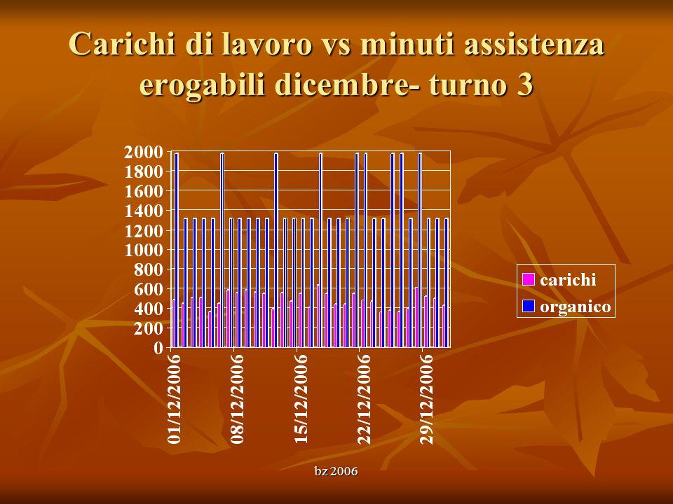 bz 2006 Carichi di lavoro vs minuti assistenza erogabili dicembre- turno 3