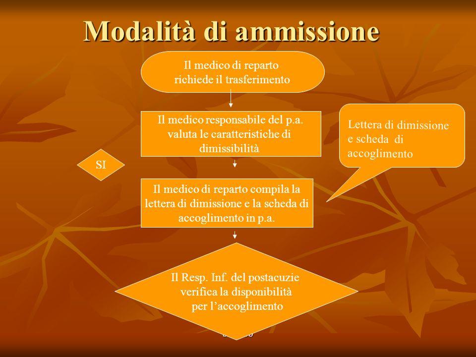 bz 2006 Modalità di ammissione Il medico di reparto richiede il trasferimento Il medico responsabile del p.a. valuta le caratteristiche di dimissibili
