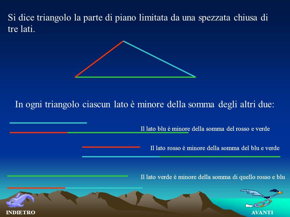 In ogni triangolo ciascun lato è maggiore della differenza degli altri due: Il lato rosso è maggiore della differenza del verde e blu Il lato blu è maggiore della differenza del verde e rosso Il lato verde è maggiore della differenza di quello blu e rosso AVANTIINDIETRO