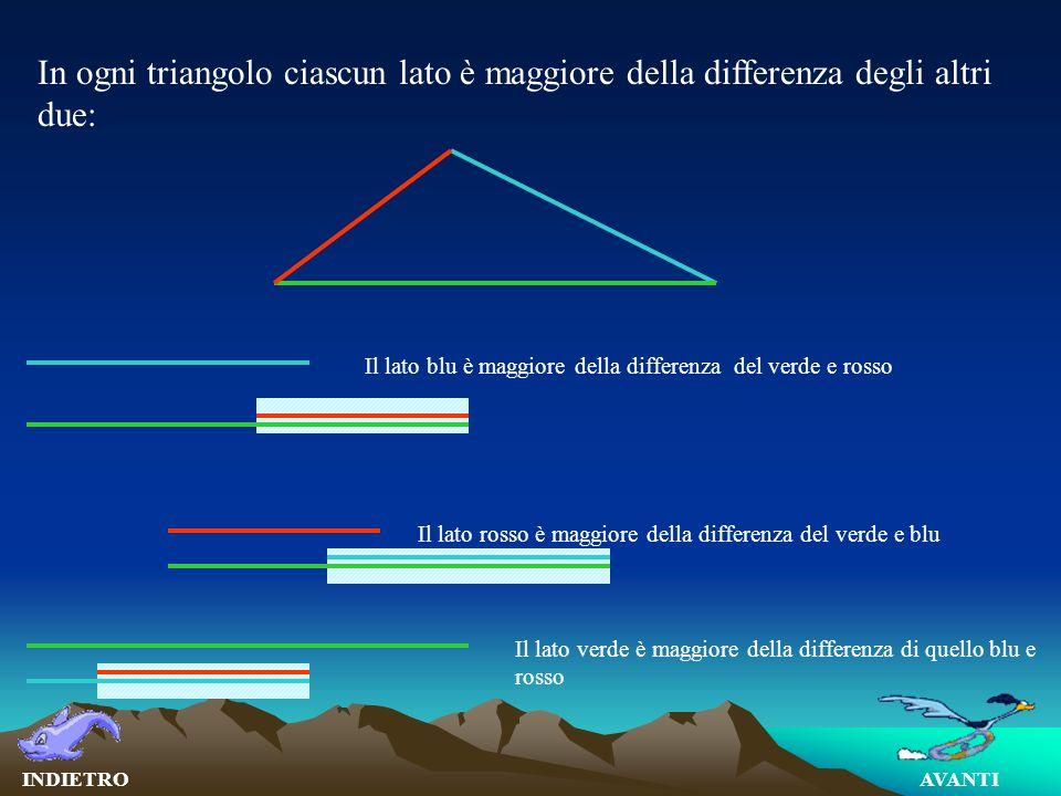 In ogni triangolo ciascun lato è maggiore della differenza degli altri due: Il lato rosso è maggiore della differenza del verde e blu Il lato blu è ma