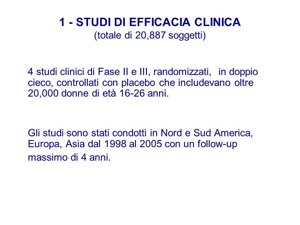 1 - STUDI DI EFFICACIA CLINICA (totale di 20,887 soggetti) 4 studi clinici di Fase II e III, randomizzati, in doppio cieco, controllati con placebo ch