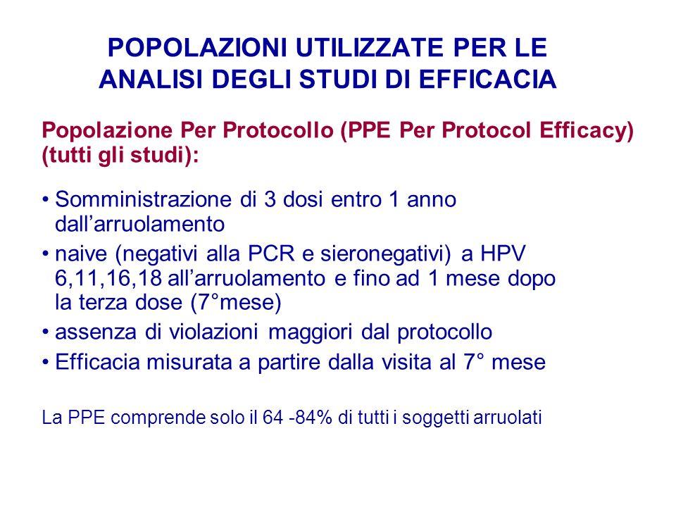 POPOLAZIONI UTILIZZATE PER LE ANALISI DEGLI STUDI DI EFFICACIA Somministrazione di 3 dosi entro 1 anno dallarruolamento naive (negativi alla PCR e sie