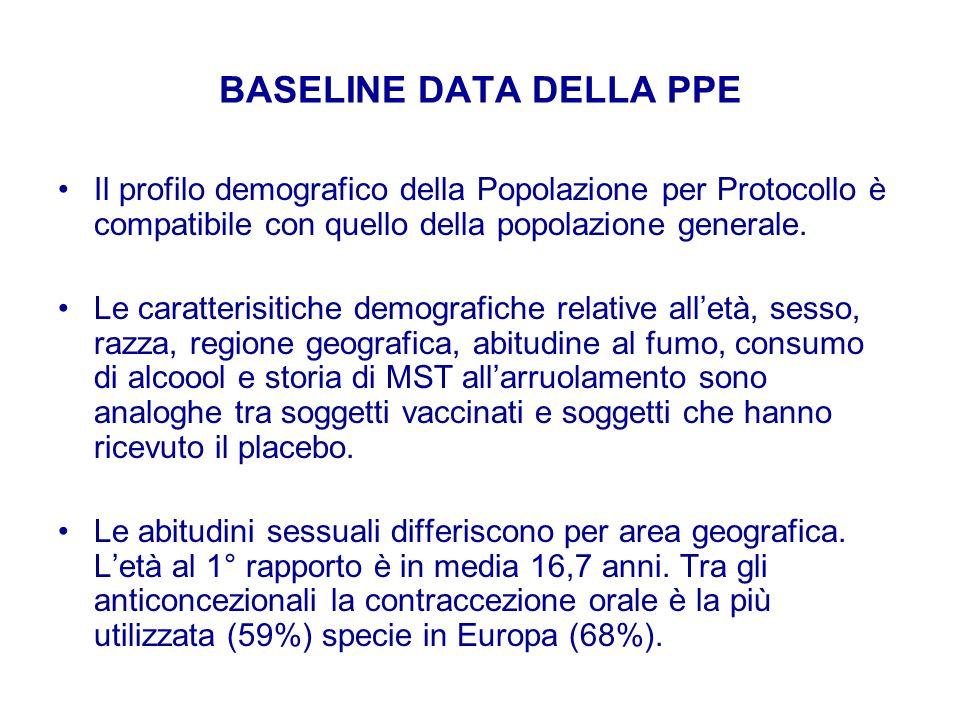BASELINE DATA DELLA PPE Il profilo demografico della Popolazione per Protocollo è compatibile con quello della popolazione generale. Le caratterisitic