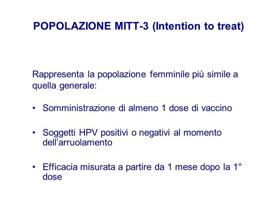 POPOLAZIONE MITT-3 (Intention to treat) Somministrazione di almeno 1 dose di vaccino Soggetti HPV positivi o negativi al momento dellarruolamento Effi