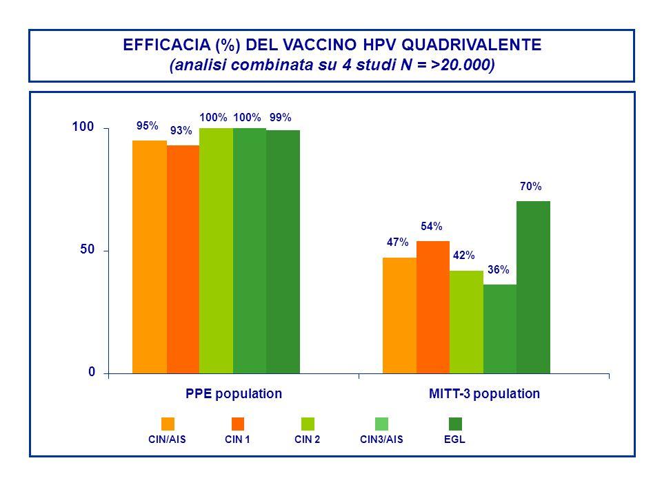 EFFICACIA (%) DEL VACCINO HPV QUADRIVALENTE (analisi combinata su 4 studi N = >20.000) 95% 47% 93% 54% 100% 42% 100% 36% 99% 70% 0 50 100 PPE populati