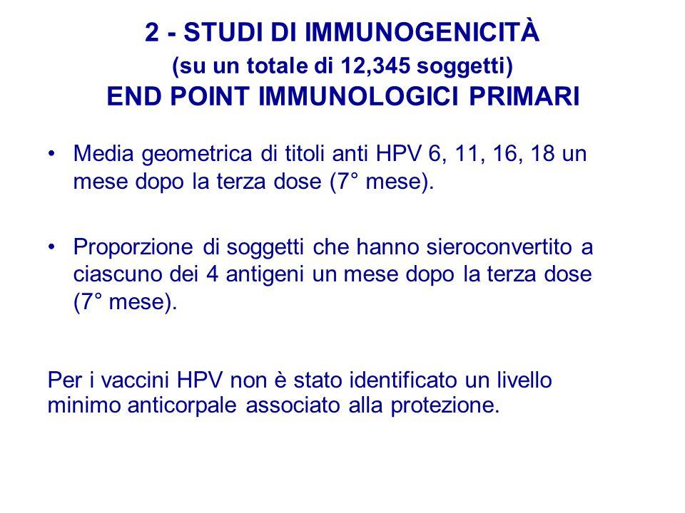 2 - STUDI DI IMMUNOGENICITÀ (su un totale di 12,345 soggetti) END POINT IMMUNOLOGICI PRIMARI Media geometrica di titoli anti HPV 6, 11, 16, 18 un mese