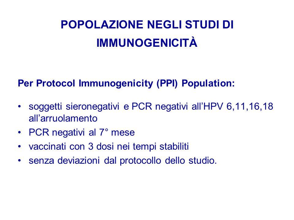 POPOLAZIONE NEGLI STUDI DI IMMUNOGENICITÀ soggetti sieronegativi e PCR negativi allHPV 6,11,16,18 allarruolamento PCR negativi al 7° mese vaccinati co
