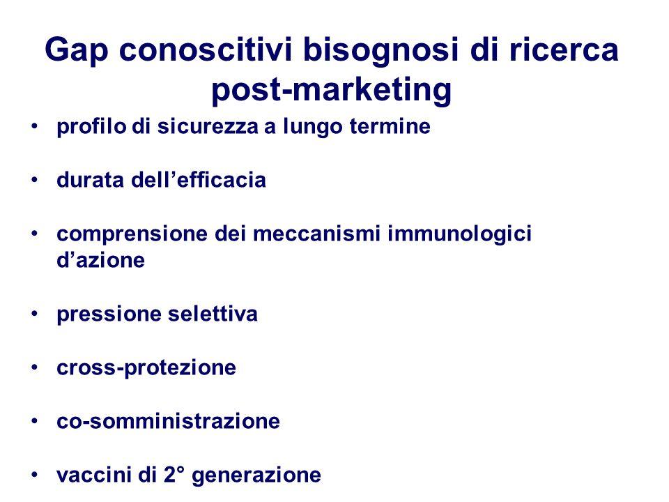 Gap conoscitivi bisognosi di ricerca post-marketing profilo di sicurezza a lungo termine durata dellefficacia comprensione dei meccanismi immunologici