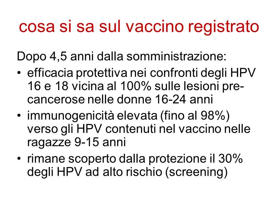 cosa si sa sul vaccino registrato Dopo 4,5 anni dalla somministrazione: efficacia protettiva nei confronti degli HPV 16 e 18 vicina al 100% sulle lesi