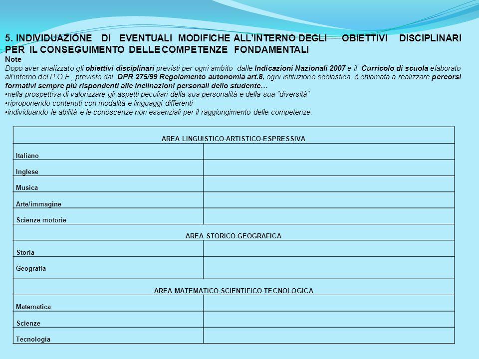 AREA LINGUISTICO-ARTISTICO-ESPRESSIVA Italiano Inglese Musica Arte/immagine Scienze motorie AREA STORICO-GEOGRAFICA Storia Geografia AREA MATEMATICO-S