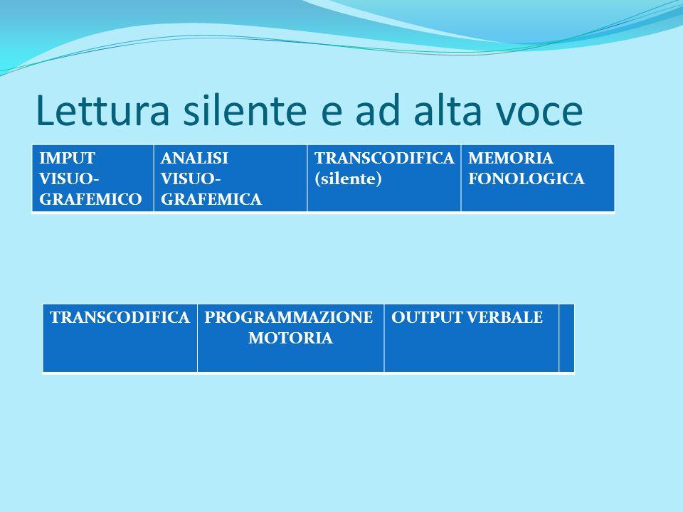 Lettura silente e ad alta voce IMPUT VISUO- GRAFEMICO ANALISI VISUO- GRAFEMICA TRANSCODIFICA (silente) MEMORIA FONOLOGICA TRANSCODIFICAPROGRAMMAZIONE