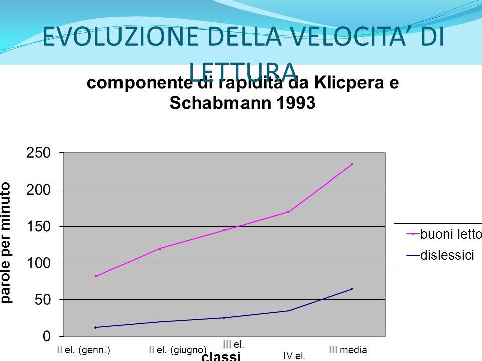 EVOLUZIONE DELLA VELOCITA DI LETTURA
