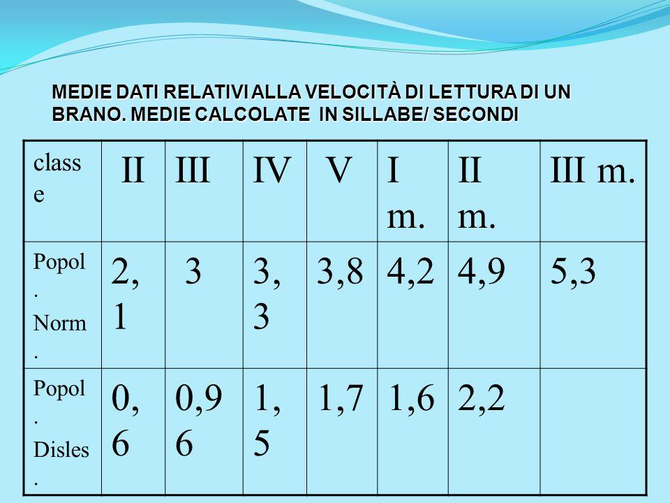 class e IIIIIIV VI m. II m. III m. Popol. Norm. 2, 1 33, 3 3,84,24,95,3 Popol. Disles. 0, 6 0,9 6 1, 5 1,71,62,2 MEDIE DATI RELATIVI ALLA VELOCITÀ DI