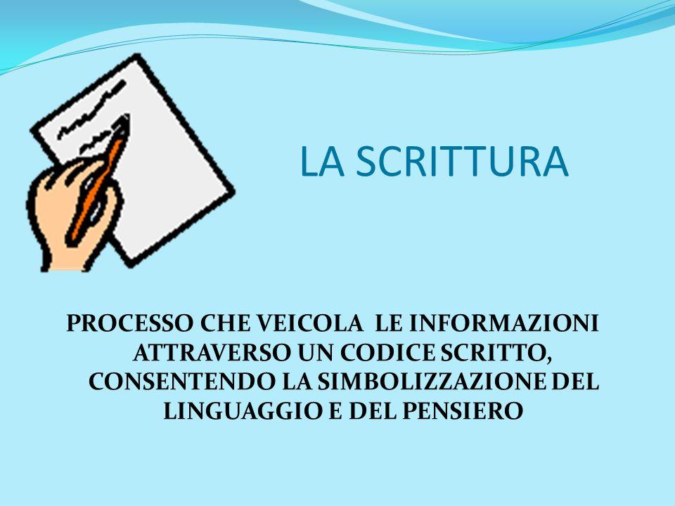 LA SCRITTURA PROCESSO CHE VEICOLA LE INFORMAZIONI ATTRAVERSO UN CODICE SCRITTO, CONSENTENDO LA SIMBOLIZZAZIONE DEL LINGUAGGIO E DEL PENSIERO