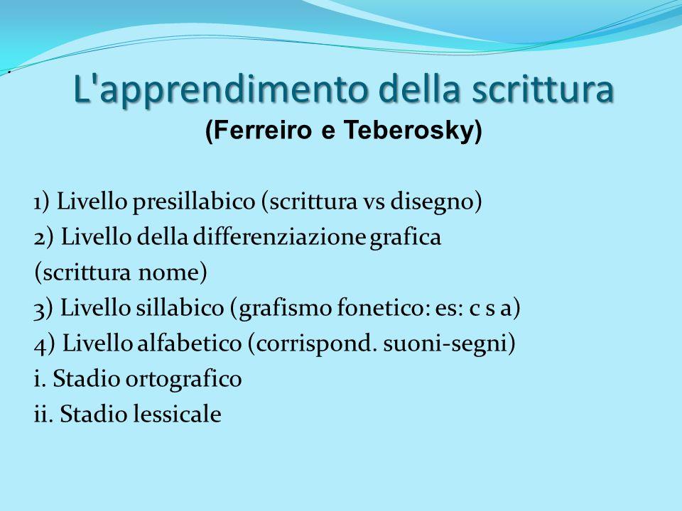 . L'apprendimento della scrittura (Ferreiro e Teberosky) 1) Livello presillabico (scrittura vs disegno) 2) Livello della differenziazione grafica (scr