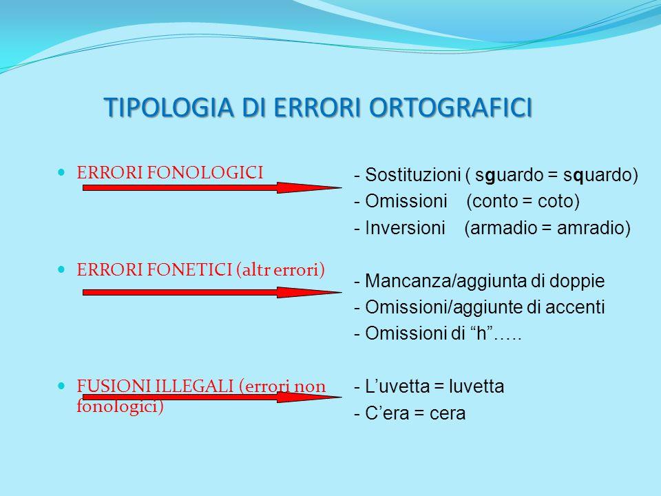 TIPOLOGIA DI ERRORI ORTOGRAFICI ERRORI FONOLOGICI ERRORI FONETICI (altr errori) FUSIONI ILLEGALI (errori non fonologici) - Sostituzioni ( sguardo = sq