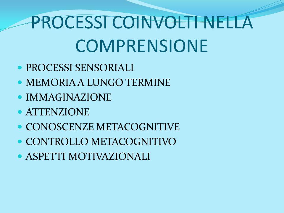 PROCESSI COINVOLTI NELLA COMPRENSIONE PROCESSI SENSORIALI MEMORIA A LUNGO TERMINE IMMAGINAZIONE ATTENZIONE CONOSCENZE METACOGNITIVE CONTROLLO METACOGN