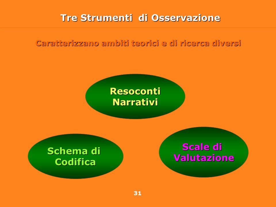 31 Tre Strumenti di Osservazione Schema di Codifica Scale di Valutazione Resoconti Narrativi Caratterizzano ambiti teorici e di ricerca diversi
