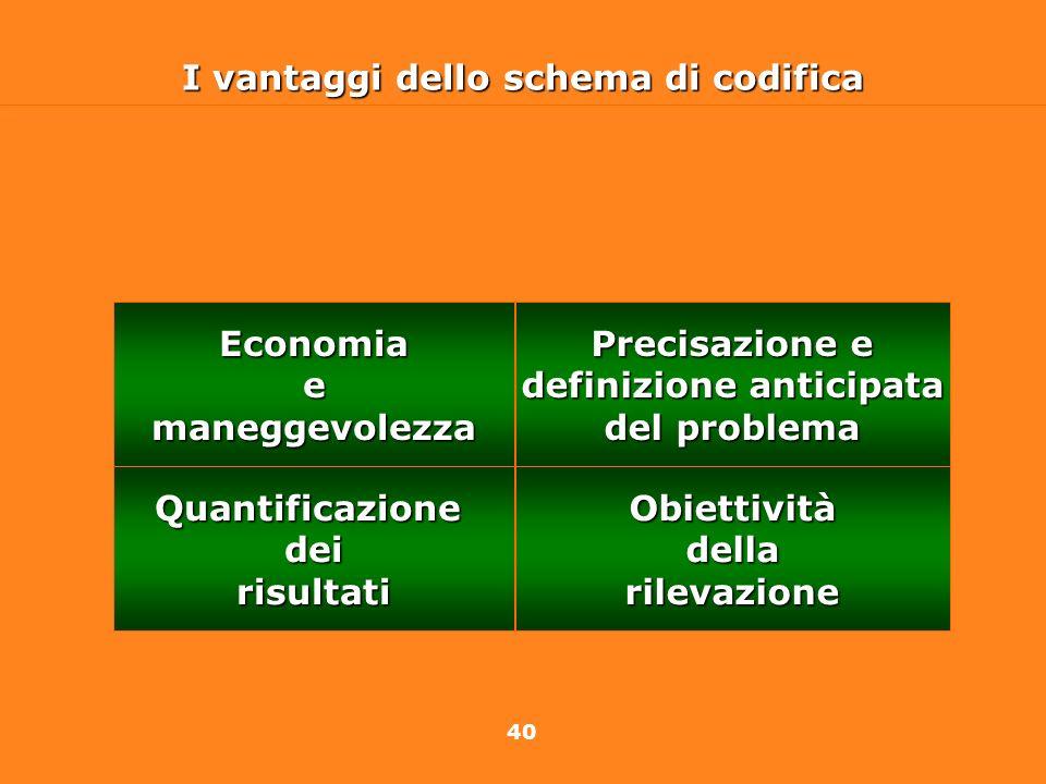 40 I vantaggi dello schema di codifica Economiaemaneggevolezza Precisazione e definizione anticipata definizione anticipata del problema Obiettivitàde