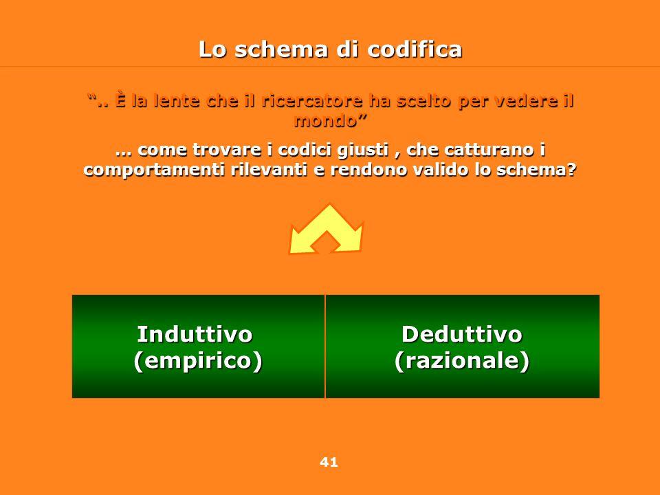 41 Lo schema di codifica Deduttivo(razionale)Induttivo(empirico).. È la lente che il ricercatore ha scelto per vedere il mondo … come trovare i codici
