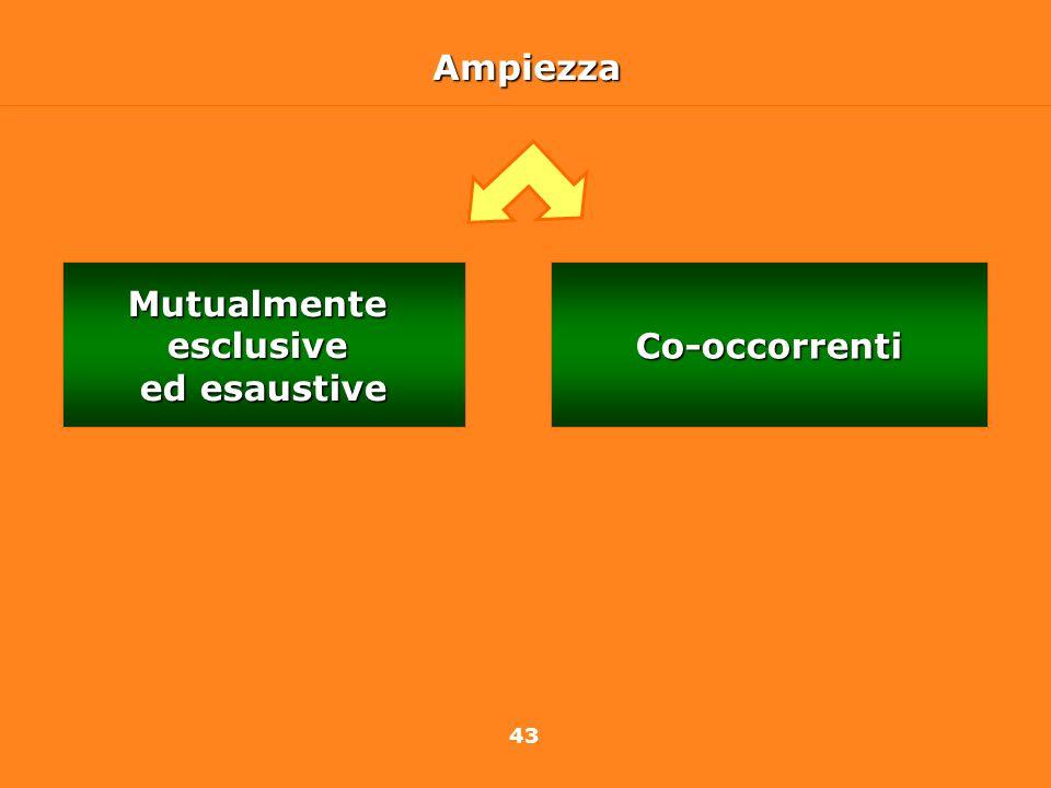 43AmpiezzaCo-occorrentiMutualmenteesclusive ed esaustive