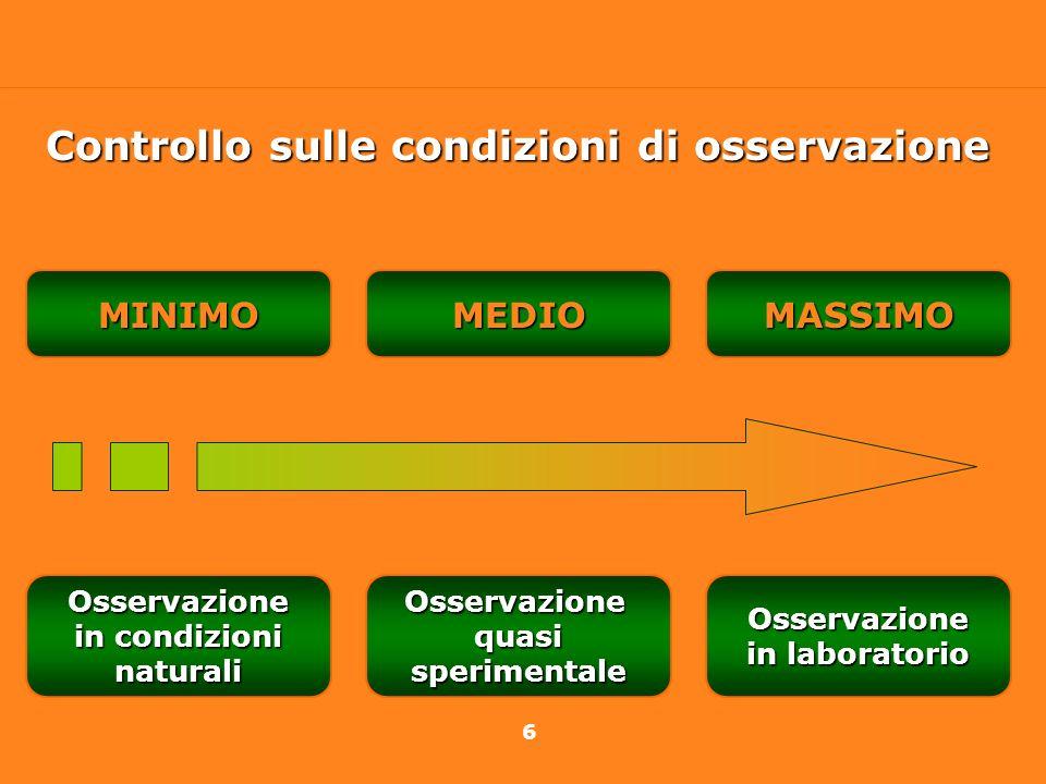 6 Osservazione in condizioni naturaliOsservazionequasisperimentaleOsservazione in laboratorio MINIMOMEDIOMASSIMO Controllo sulle condizioni di osserva
