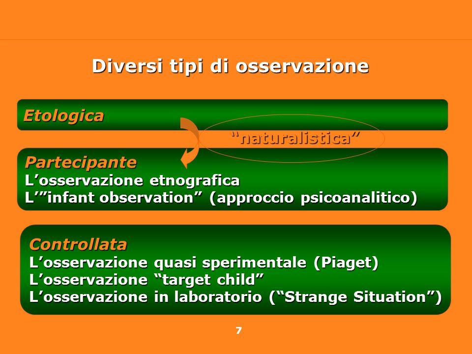 7 Etologica Partecipante Losservazione etnografica Linfant observation (approccio psicoanalitico) Controllata Losservazione quasi sperimentale (Piaget