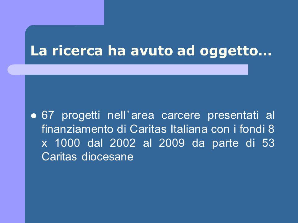 La ricerca ha avuto ad oggetto… 67 progetti nellarea carcere presentati al finanziamento di Caritas Italiana con i fondi 8 x 1000 dal 2002 al 2009 da parte di 53 Caritas diocesane