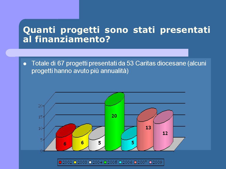 Totale di 67 progetti presentati da 53 Caritas diocesane (alcuni progetti hanno avuto più annualità) Quanti progetti sono stati presentati al finanziamento
