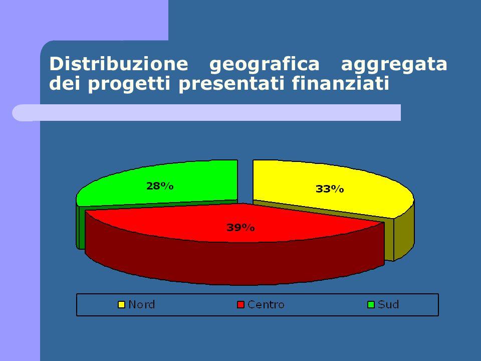Distribuzione geografica aggregata dei progetti presentati finanziati