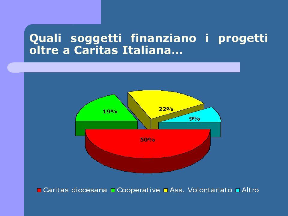 Quali soggetti finanziano i progetti oltre a Caritas Italiana…