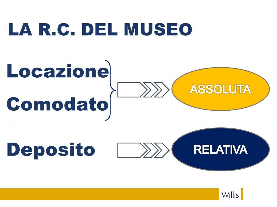 LA R.C. DEL MUSEO Locazione Comodato Deposito