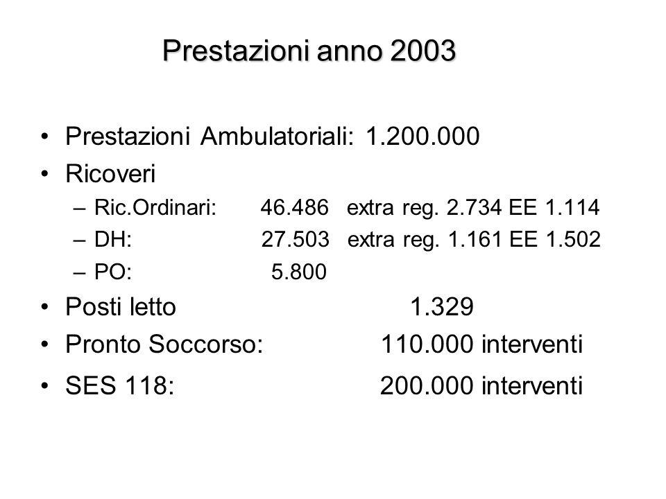 Prestazioni anno 2003: qualche dato significativo Num.