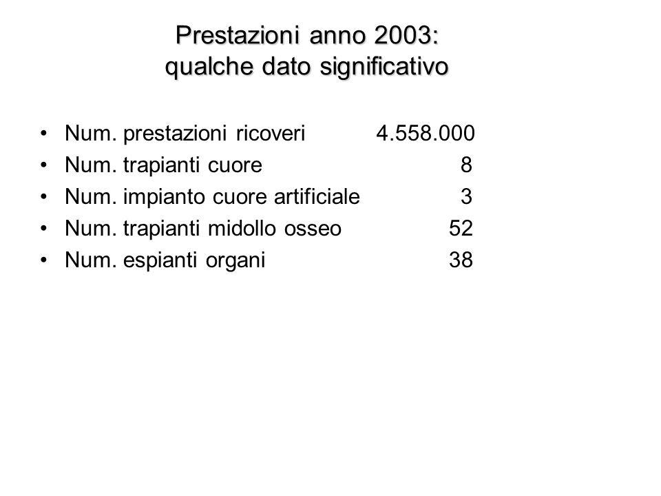 Personale Personale dipendente 6.550 Di cui Personale medico 1.076 Dirigenti del ruolo sanitario non medico 126 Personale dl comparto 5.300 Assegnazione …..