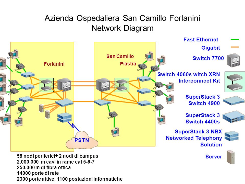 Azienda Ospedaliera San Camillo Forlanini Network Diagram Fast Ethernet Gigabit Switch 7700 Switch 4060s witch XRN Interconnect Kit SuperStack 3 Switc