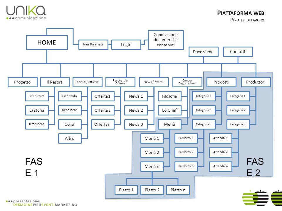 P IATTAFORMA WEB L IPOTESI DI LAVORO P REMESSA Di seguito alcuni esempi di come potranno essere organizzati i contenuti nelle sezioni Piatto – Prodotto – Produttore.