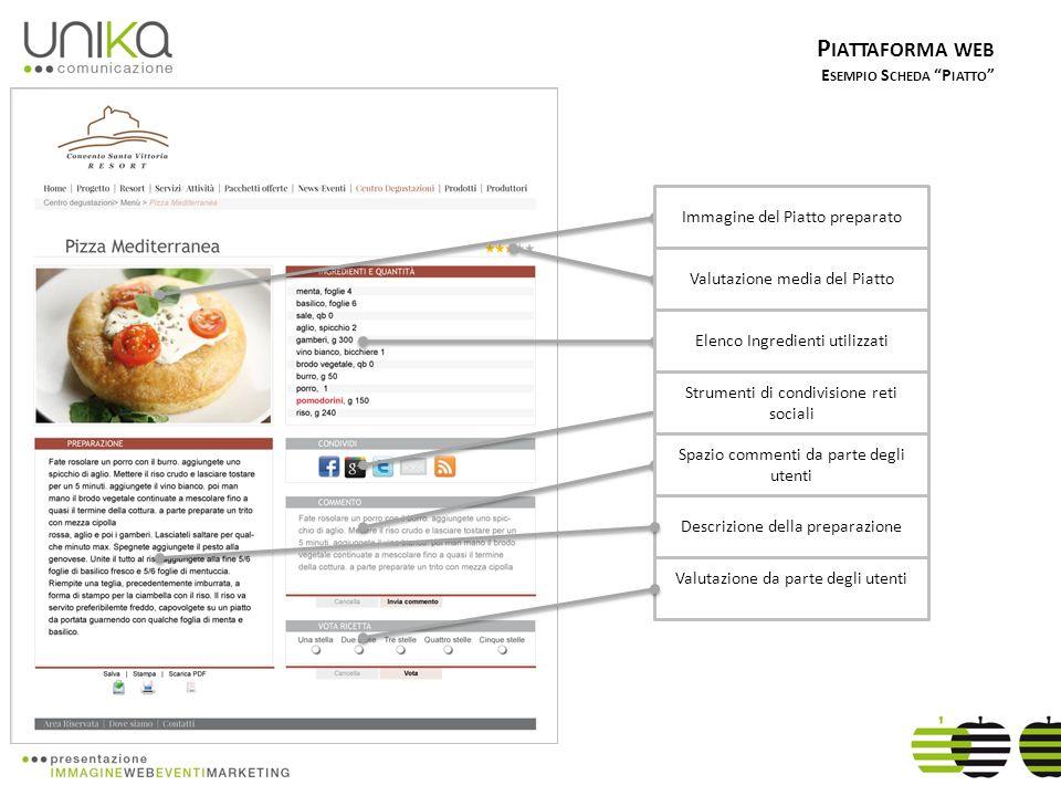 P IATTAFORMA WEB E SEMPIO S CHEDA P IATTO Immagine del Piatto preparato Spazio commenti da parte degli utenti Elenco Ingredienti utilizzati Valutazione media del Piatto Strumenti di condivisione reti sociali Descrizione della preparazione Valutazione da parte degli utenti
