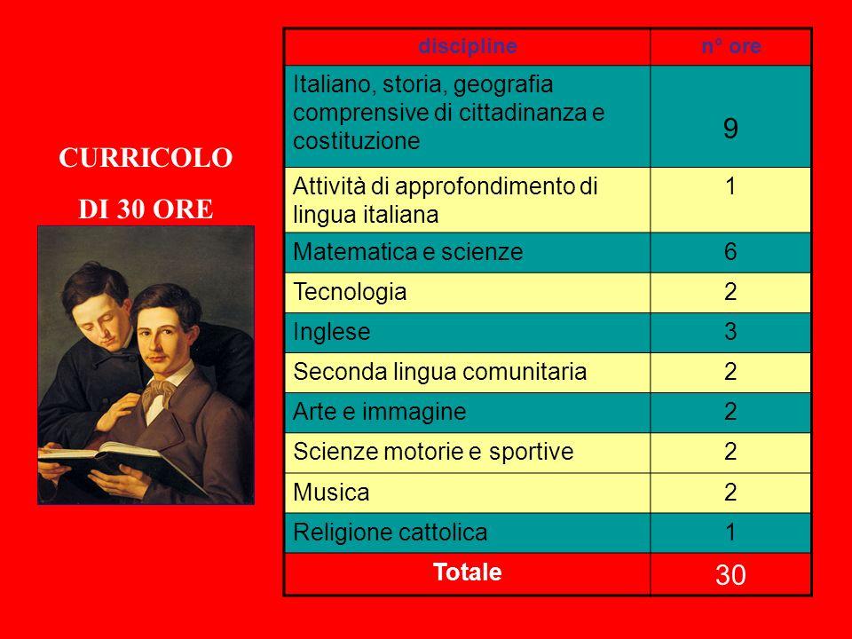disciplinen° ore Italiano, storia, geografia comprensive di cittadinanza e costituzione 9 Attività di approfondimento di lingua italiana 1 Matematica
