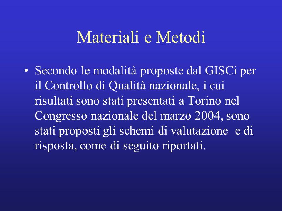 Materiali e Metodi Secondo le modalità proposte dal GISCi per il Controllo di Qualità nazionale, i cui risultati sono stati presentati a Torino nel Co