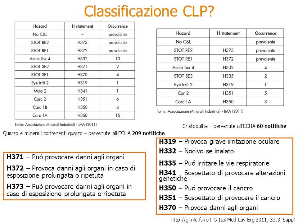 Cristobalite - pervenute allECHA 60 notifiche G Ital Med Lav Erg 2011; 33:3, Supplhttp://gimle.fsm.it H319 – Provoca grave irritazione oculare H332 – Nocivo se inalato H335 – Puó irritare le vie respiratorie H341 – Sospettato di provocare alterazioni genetiche H350 – Puó provocare il cancro H351 – Sospettato di provocare il cancro H370 – Provoca danni agli organi H371 – Puó provocare danni agli organi H372 – Provoca danni agli organi in caso di esposizione prolungata o ripetuta H373 – Puó provocare danni agli organi in caso di esposizione prolungata o ripetuta Classificazione CLP.