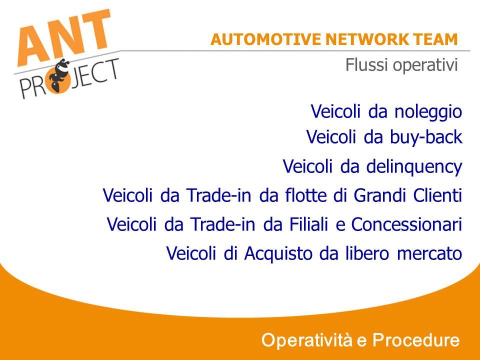 AUTOMOTIVE NETWORK TEAM Operatività e Procedure Veicoli da noleggio Veicoli da buy-back Veicoli da delinquency Veicoli da Trade-in da flotte di Grandi