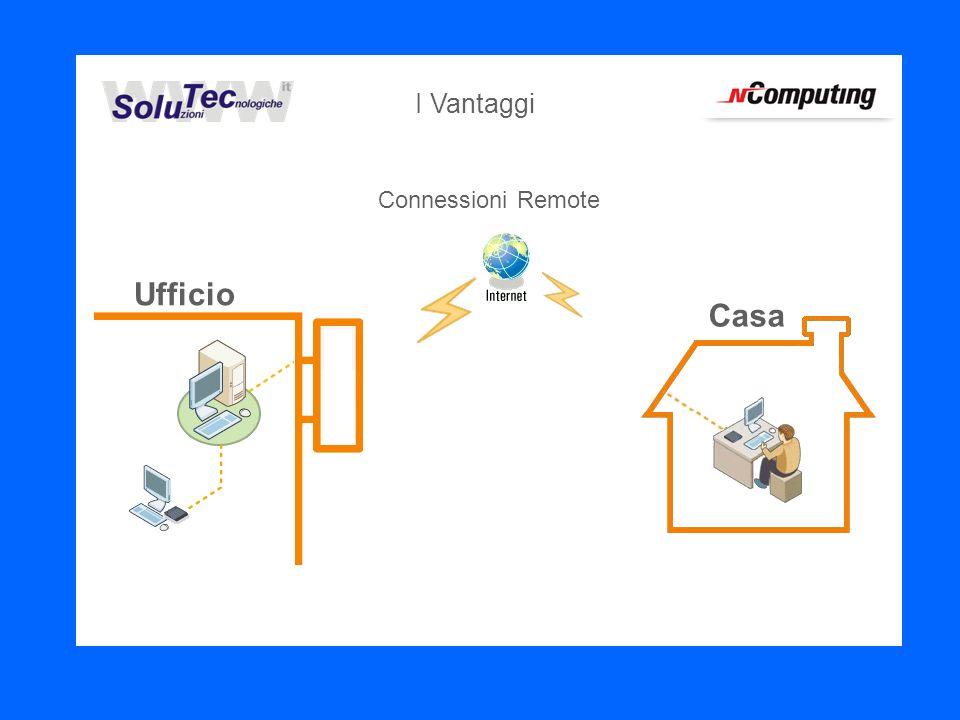 Connessioni Remote Ufficio Casa I Vantaggi