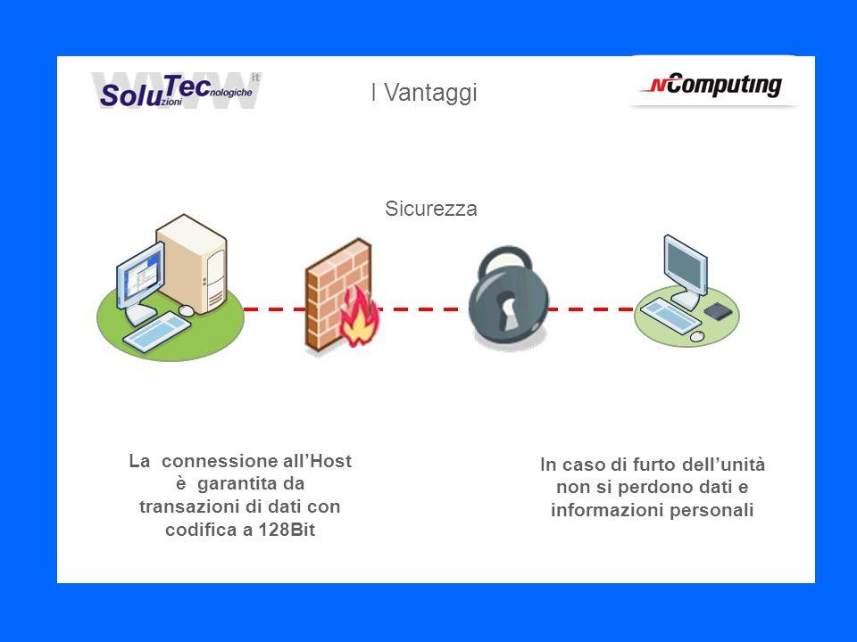 Sicurezza La connessione allHost è garantita da transazioni di dati con codifica a 128Bit In caso di furto dellunità non si perdono dati e informazioni personali I Vantaggi